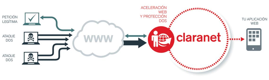 Diagrama del servicio Aceleración Web y Protección DoS