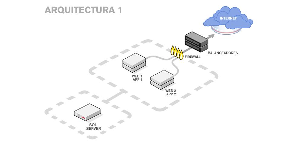 Arquitectura plataforma para ecommerce modelo 1