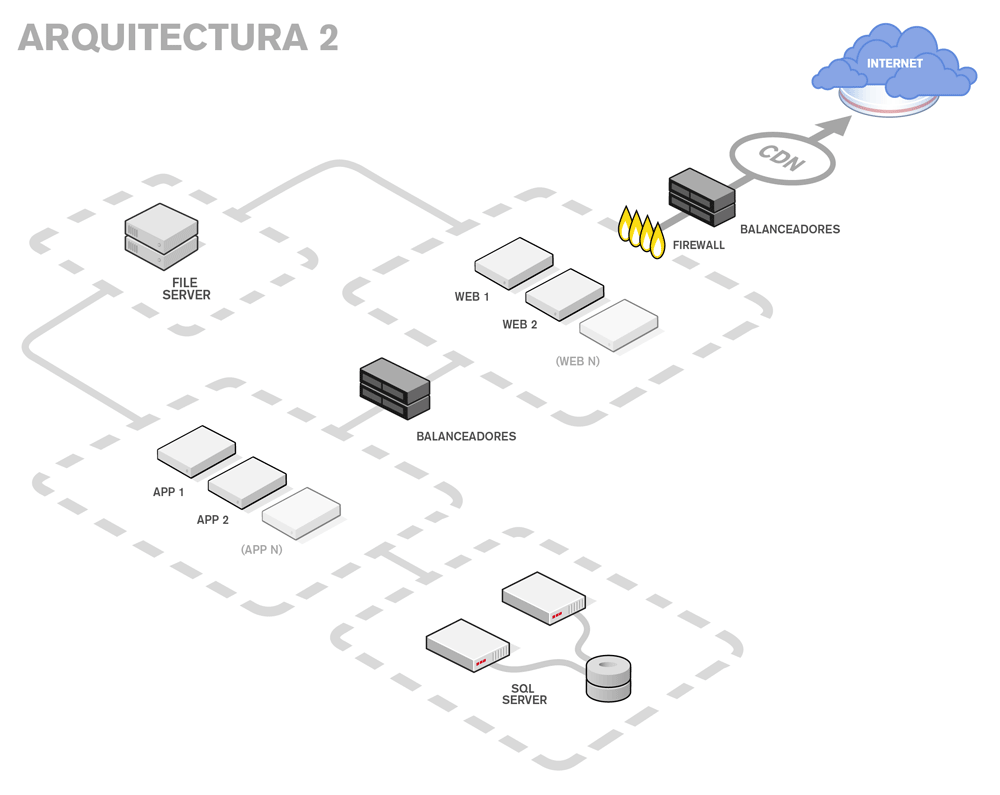 Arquitectura plataforma para ecommerce modelo 2
