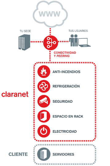 Colocation - Housing: servicios de data center en Barcelona