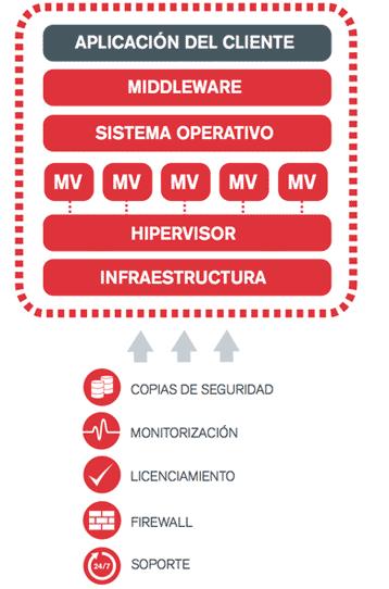 Diagrama del servicio de hosting gestionado para empresas