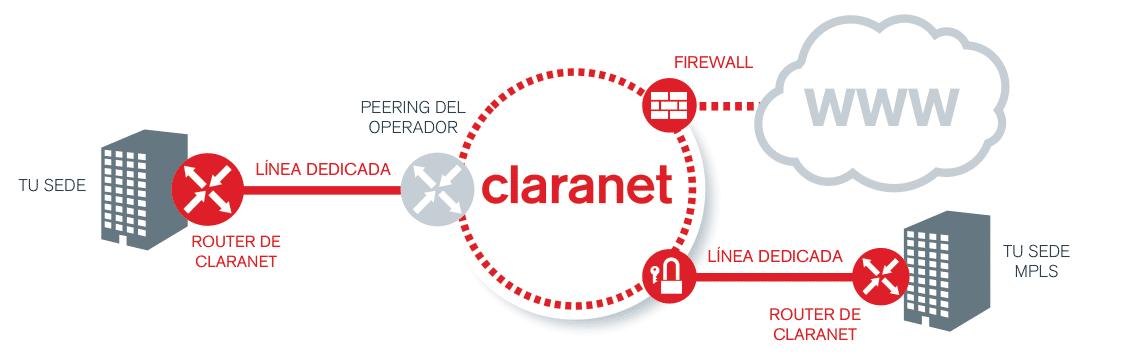 L neas dedicadas ancho de banda fibra ethernet dedicadas for Bankia acceso oficina internet empresas