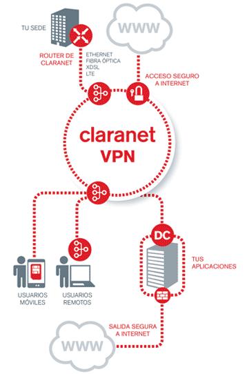 Diagrama del servicio de Redes VPN MPLS e IPSEC